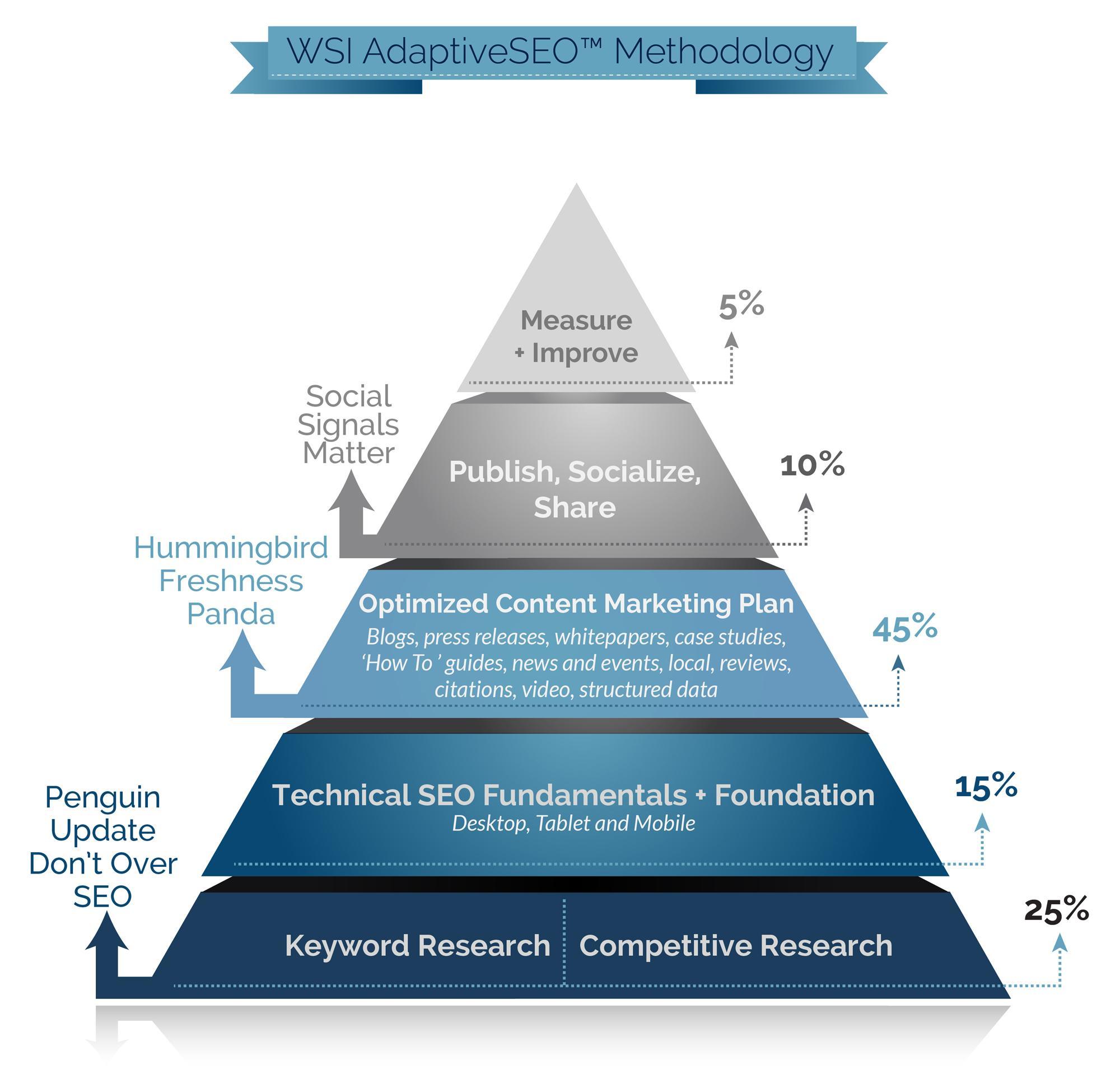 Metodología de SEO Adaptativo de WSI