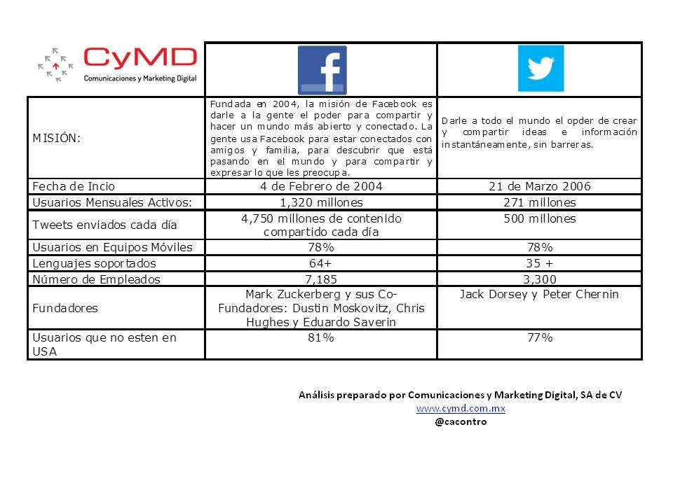 Análisis detallado de CyMD de KPI de Redes Sociales