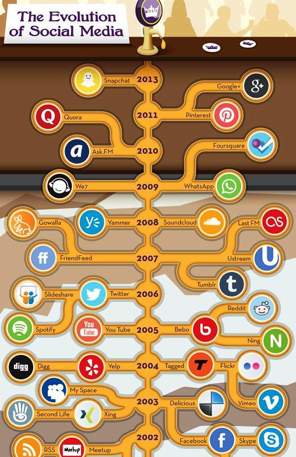 Evolución de Redes Sociales