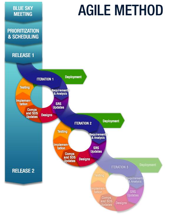 Logic-Solutions-Inc-Agile-Method